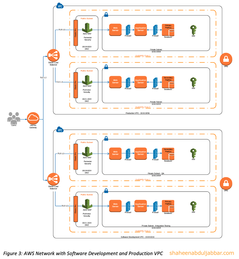 AWS Network with Software development and Production VPC