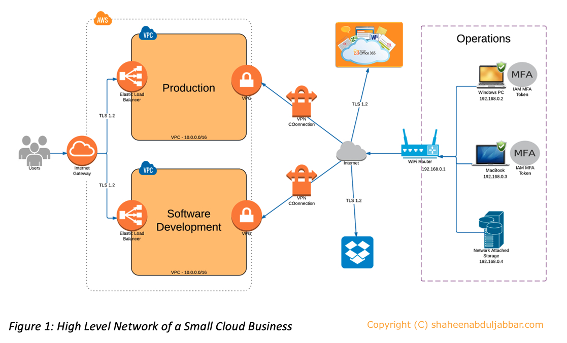 High Level Network of a Small Business