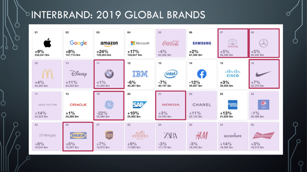 Interbrand 2019 Global Brands